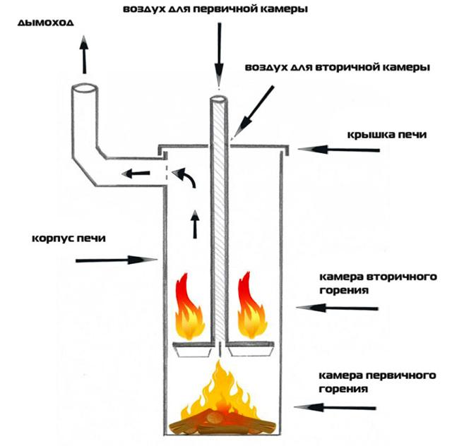 Отопление загородного дома: варианты и цены, выбор правильного!