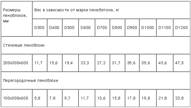 Размеры и цены пеноблоков, сравнительный анализ с газобетоном