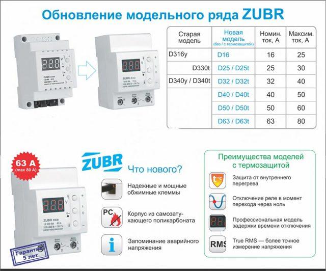 Реле напряжения 220 В для дома: рабочие схемы
