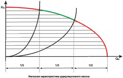 Калькулятор расчета напора циркуляционного насоса с пояснениями