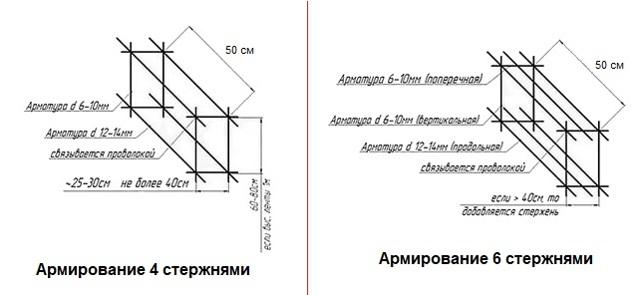 Калькулятор расчета количества прута для хомутов армирования