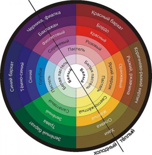 Чем может быть полезна таблица сочетания цветов в интерьере?