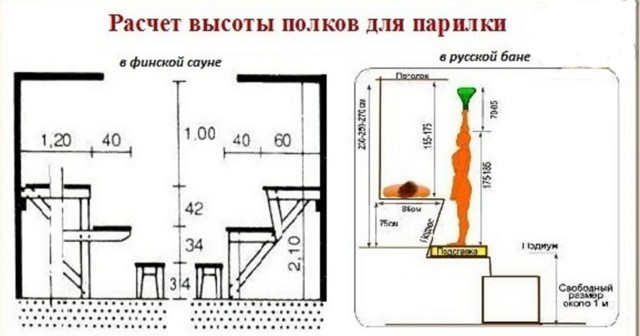 Полки и полок в бане своими руками: инструкции по созданию и креплению