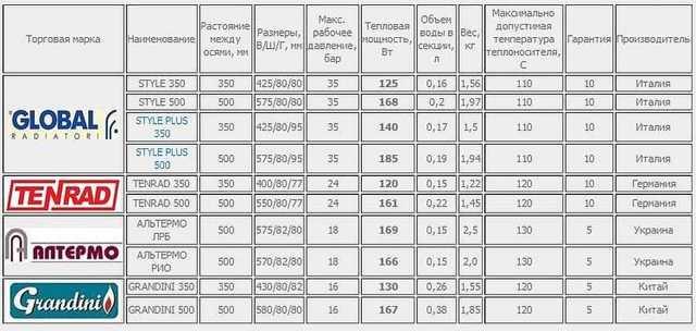 Расчет количества секций радиаторов отопления калькулятор и методика