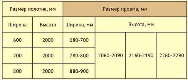 Стандартные размеры межкомнатных дверей: ГОСТ, требования
