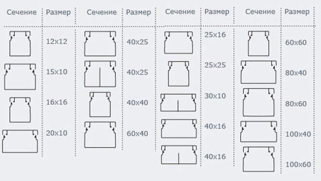 Профиль для светодиодной ленты: назначение, виды, материалы