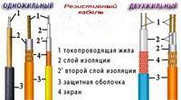Калькулятор расчета длины нагревательного кабеля для пола
