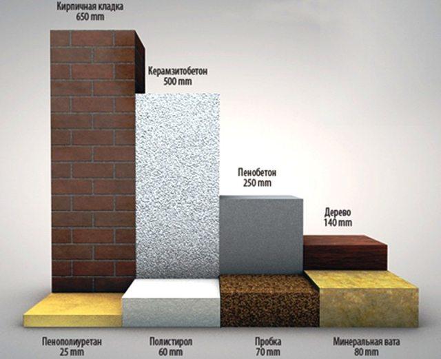 Теплопроводность строительных материалов: таблица параметров