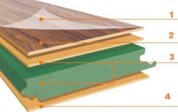 Укладка ламината на бетонный пол с подложкой - технология