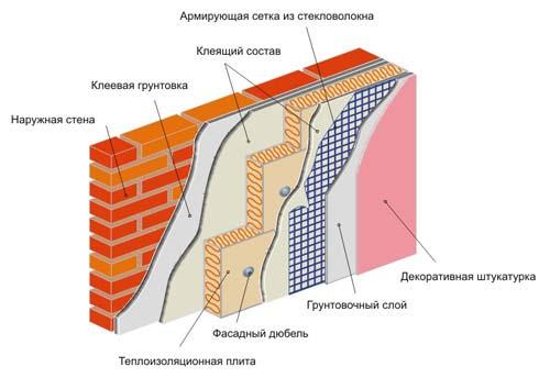 Утепление фасада пеноплексом технология