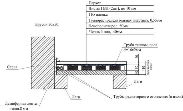 Монтажные схемы водяных теплых полов в частном доме - обзор!