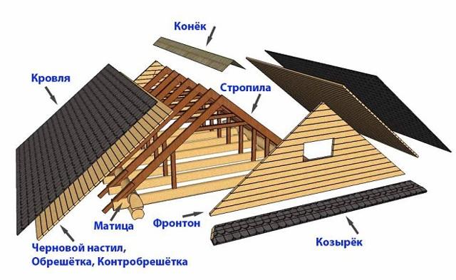 Что такое фронтон, его виды, функции и варианты отделки