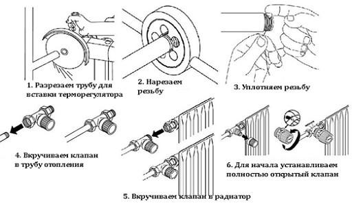 Термоголовка для радиатора отопления: выбор и настройка