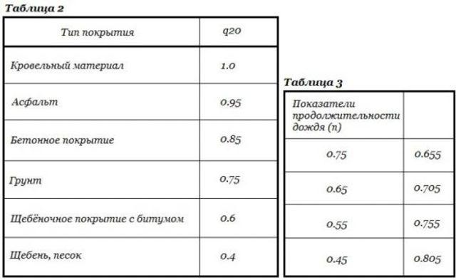 Калькулятор расчета объема ливневых стоков с пояснениями