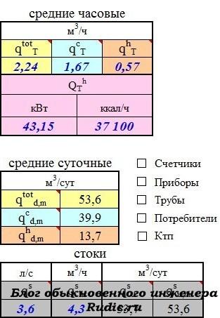 Калькулятор расчета пикового расхода воды для выбора системы фильтрации с пояснениями