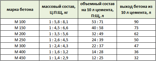 Таблица пропорции бетона на 1м3 - готовим правильную смесь