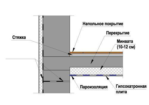 Утепление пола в деревянном доме снизу - как сделать?
