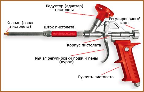 Пистолет для монтажной пены: виды, устройство, как выбрать, модели, цены