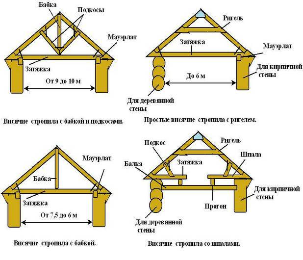 Стропила для двухскатной крыши своими руками: расчет и монтаж