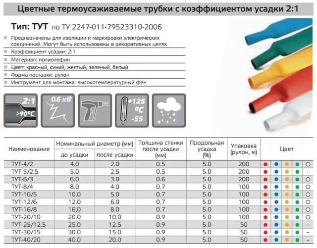 Термоусадка для проводов: как выбрать по хорошей цене