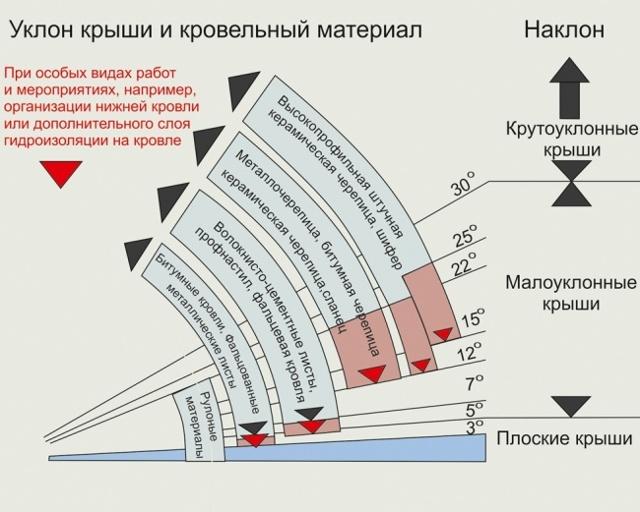 Односкатная крыша своими руками: чертежи и фото, выбор материала