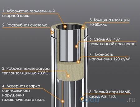 Сэндвич трубы для дымоходов: выбор, важные нюансы монтажа