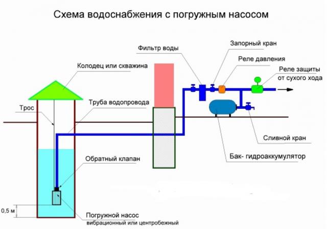 Калькулятор расчета необходимой глубины всасывания для насосной станции с пояснениями