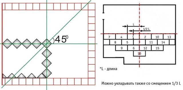 Укладка плитки в ванной комнате: подробная пошаговая инструкция