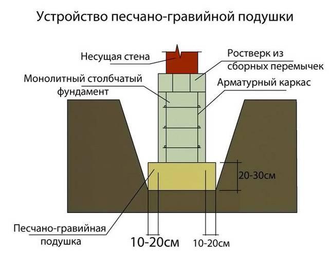 Калькулятор расчета количества гравийно-песчаной смеси для подушки фундамента с пояснениями