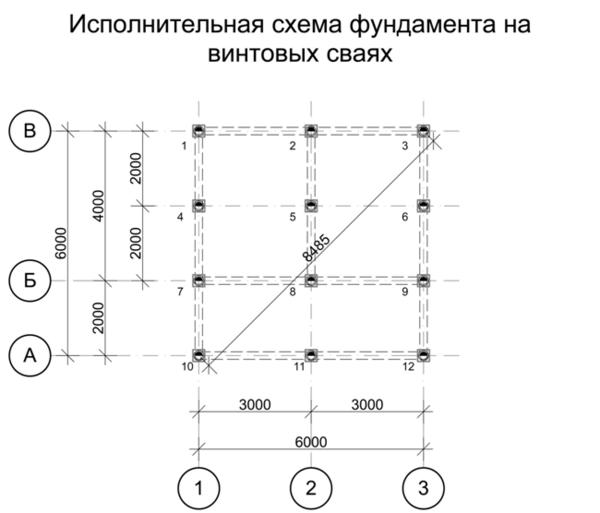 Свайный фундамент: расчет количества свай и несущей способности
