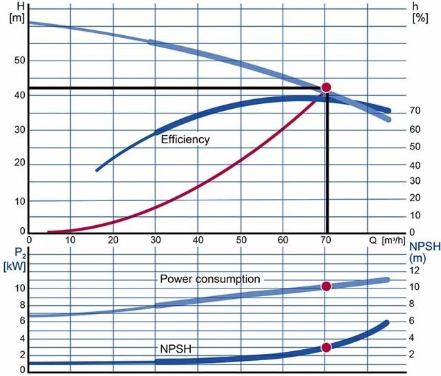 Калькулятор расчета производительности скважинного насоса - выбираем правильно!