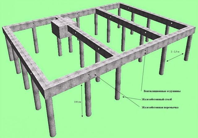 Столбчатый фундамент своими руками: пошаговая инструкция и советы