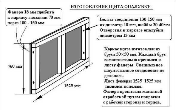 Опалубка для фундамента: разновидности материалов и конструкций