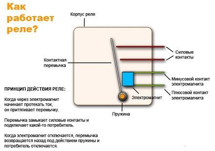 Что такое реле, схема устройства, виды, производители, модели