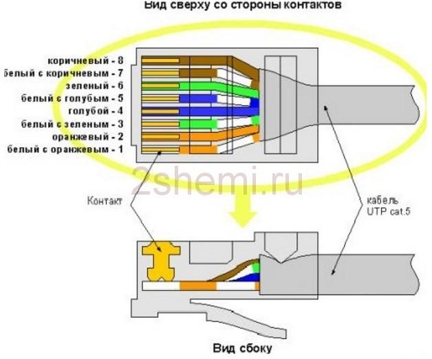 Обжим витой пары: схемы распиновки для проводов различного типа