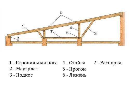 Односкатная крыша своими руками пошагово: технология монтажа