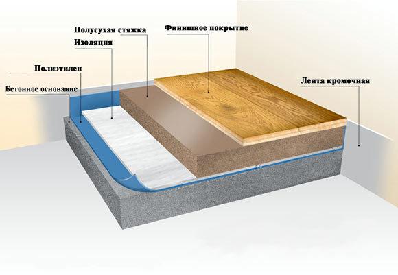 Шумоизоляция пола в квартире: материалы и схемы