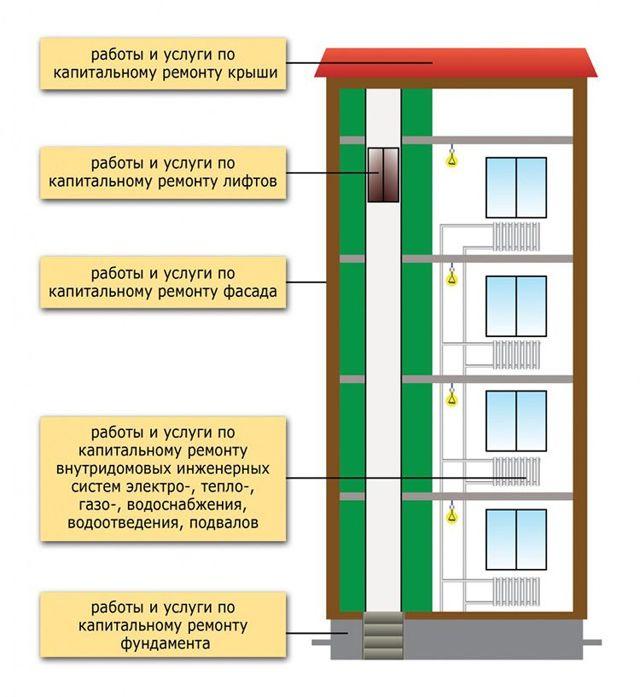 МКД: что это такое в ЖКХ, отличие от частного, какие помещения входят