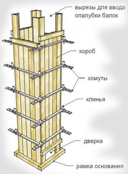Калькулятор расчета количества досок для опалубки