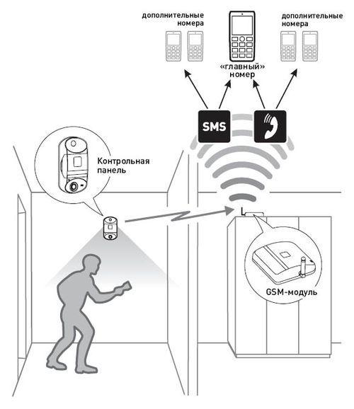 Сигнализация gsm для дома гаража и дачи: как выбрать правильно