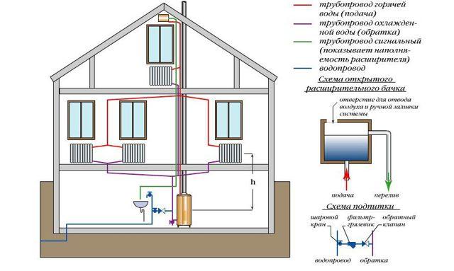 Схема отопления 2 х этажного частного дома - изучаем!