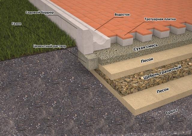 Тротуарная плитка своими руками: инструкция по изготовлению и укладке
