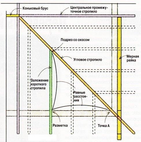 Калькулятор расчета нагрузки на стропила для определения оптимального сечения с пояснениями