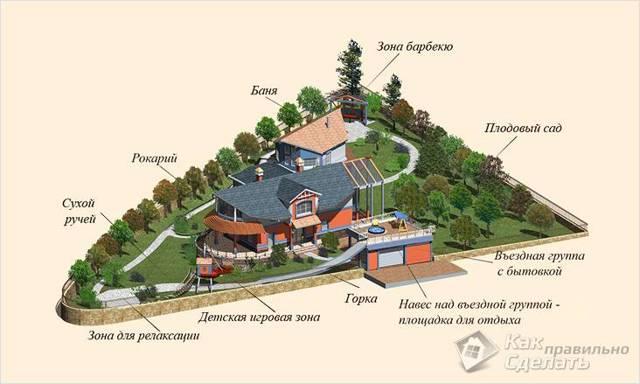 Планировка дачного участка: идеи, правила, проект