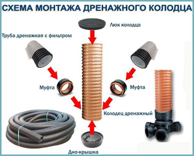 Пластиковый дренажный колодец: выбор, устройство и монтаж