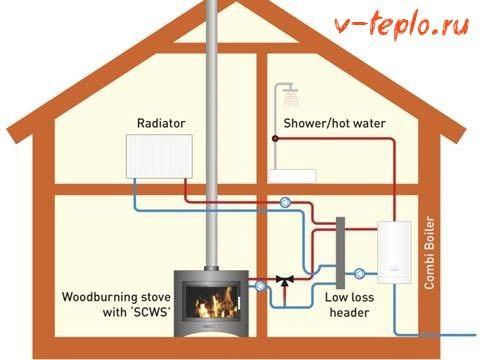 Печь с водяным контуром для отопления дома - изучаем