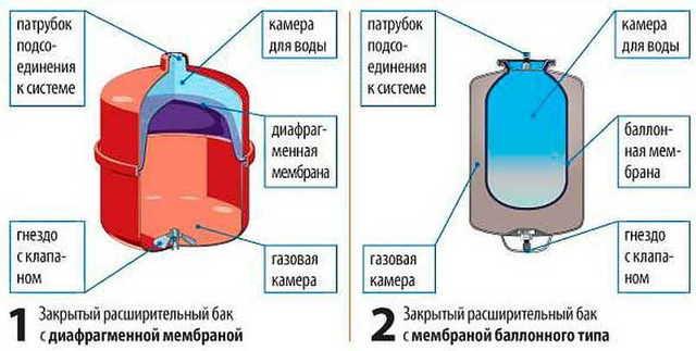 Расширительный бачок для отопления закрытого типа