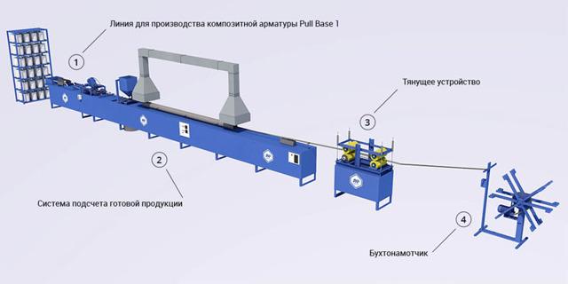 Стеклопластиковая арматура: структура, характеристики, сфера применения