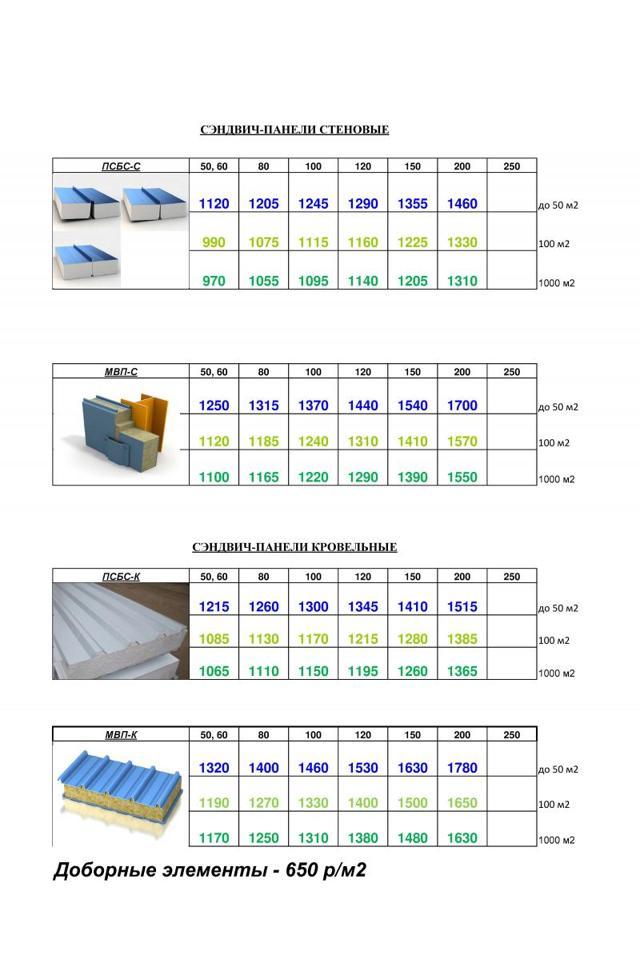 Сендвичные панели: размеры и цены, достоинства, выбор и монтаж