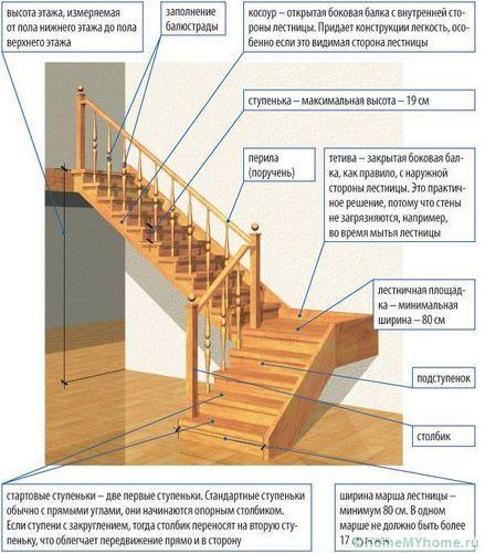Лестницы на второй этаж в частном доме: секреты расчета и монтажа